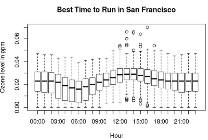 Best time to run in San Francisco